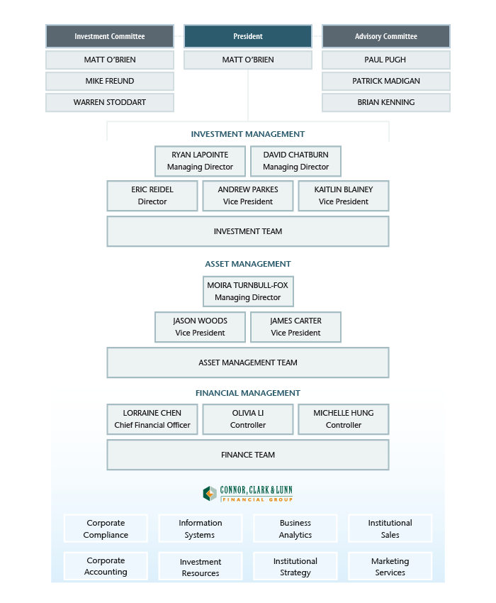 CC&L Infrastructure corporate organizational chart