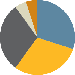 Pie chart showing institutional investors by property type
