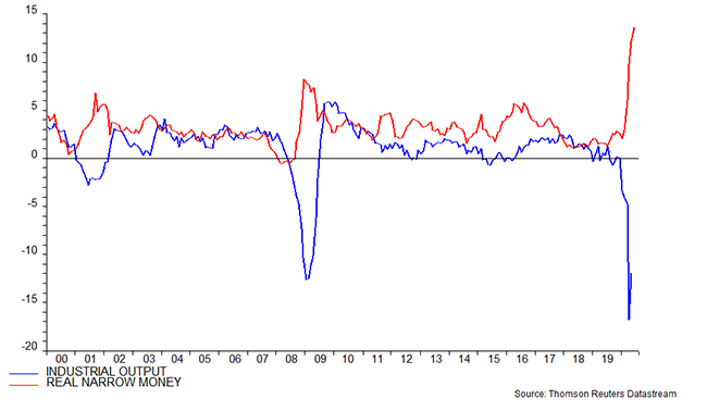 Chart showing G7 + E7 Industrial Output & Real Money (% 6M)