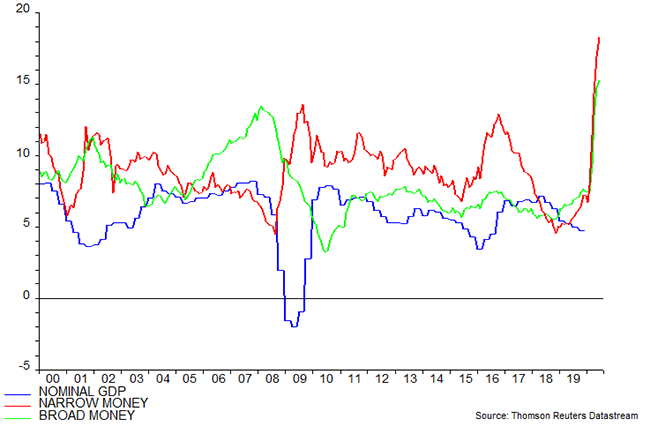 Chart Showing G7 & E7 Nominal GDP & Money (% YOY)