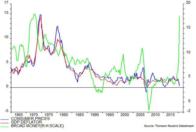 Chart Showing G7 Prices and Broad Money (% YOY)